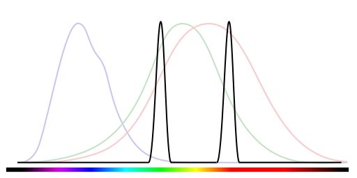 Spectrograph of a red and green together