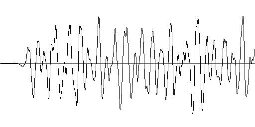 Wave graph of three piano notes