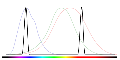 Spectrograph of a red and blue together