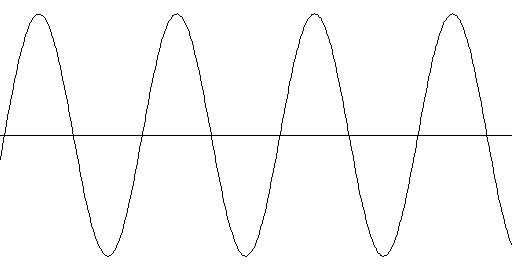 Graph of a louder tone