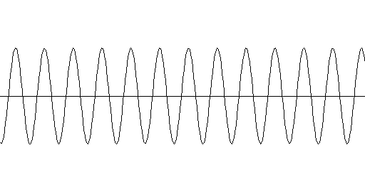 Graph of a higher-pitched tone