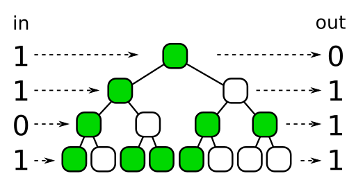 A 4-bit Owen scramble tree, processing a 4-bit number